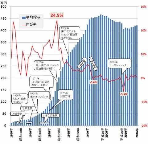 日本人の給与は30年間頭打ち